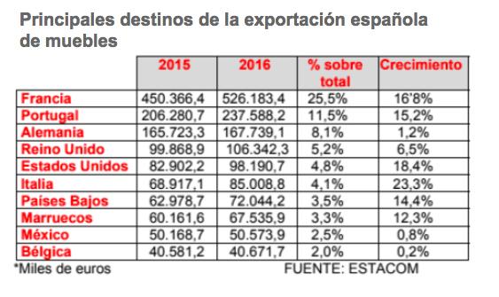 fabricantes españoles de muebles