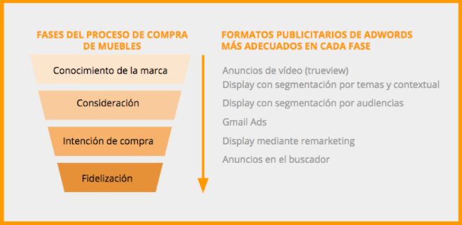 Google AdWords te ayuda en tus objetivos de marketing