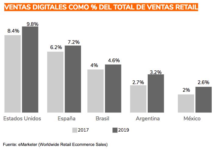 Ventas digitales como porcentaje del total de ventas de retail